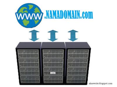 Domain dan Hosting di Website