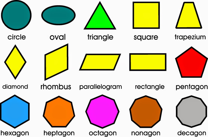 Unsur Unsur Desain Komunikasi Visual on Shapes And Their Names