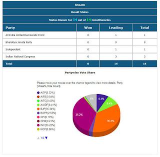 Assam Lok Sabha Election 2019