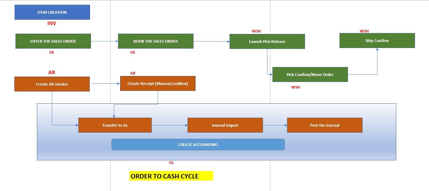 data flow diagram order to cash [ 1439 x 641 Pixel ]