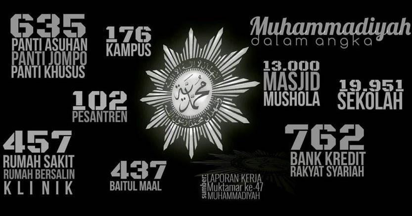 Muhammadiyah Studies: 13 Hal yang Perlu Diketahui tentang ...