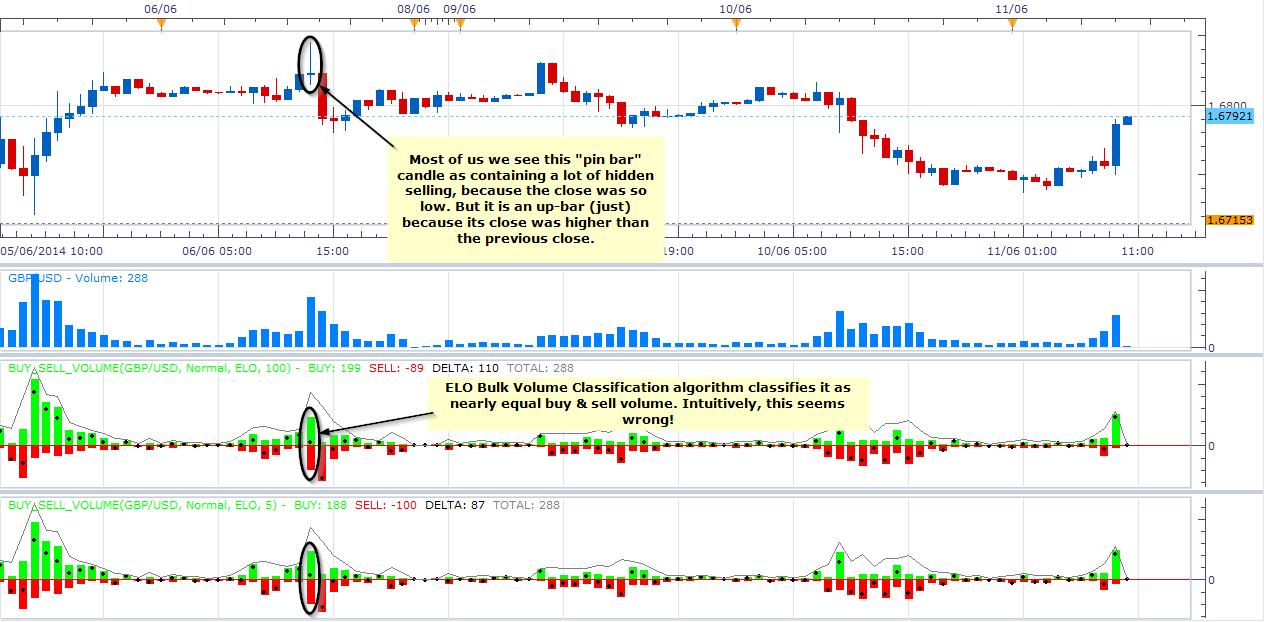 Computational Trading Bulk Volume Classification -
