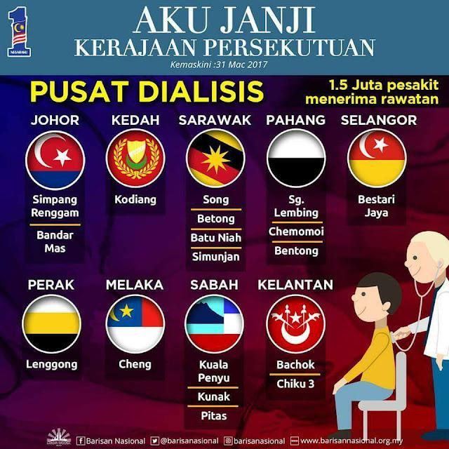 Infografik: Aku Janji Kerajaan Persekutuan - Pusat Dialisis