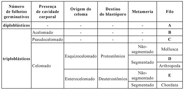 mackenzie-2018-biologia-questao-40-manha