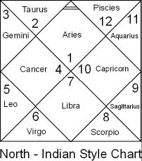 Significance of housessignification bhavas vedic astrology and houses importance also arudha lagna secrets planets in navamsa kp rh planetsinsignsandhousesspot
