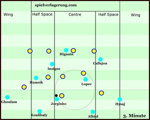 Sự cải thiện rõ rệt trong khả năng chọn vị trí của các cầu thủ tấn công Napoli