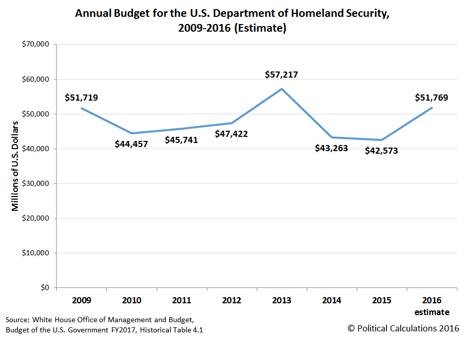 Annual Budget of U.S. Transportation Security Administration, 2009-2015, 2016 estimate