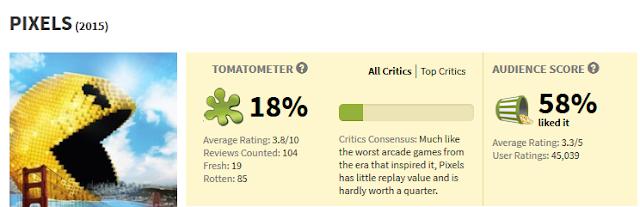 Pixels film Rotten Tomatoes score fresh