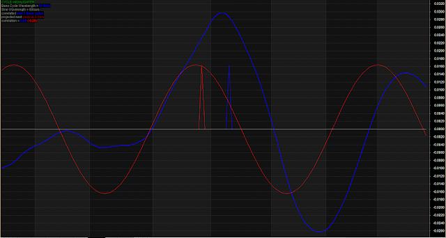 Cycle Highlighter Trading Indicators
