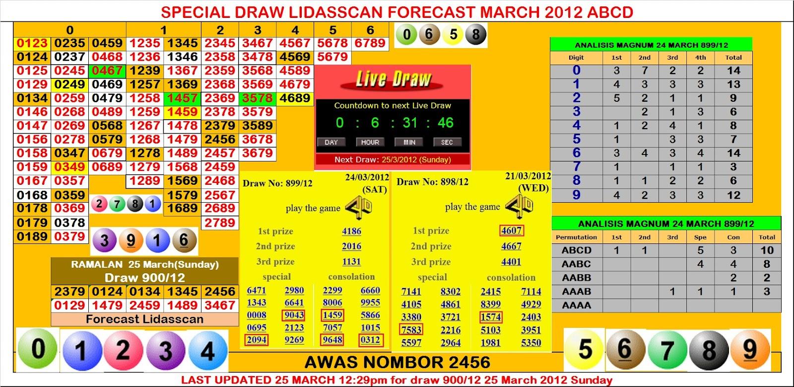 FORECAST LIDASSCAN: FORECAST 25 MARCH SUNDAY LIDASSCAN MAGNUM TOTO SARAWAK CASH SWEEP