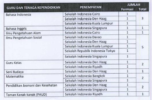 Formasi Seleksi Penerimaan Calon Guru dan Tenaga Kependidikan Non PNS Sekolah Indonesia di Luar Negeri Tahun 2017