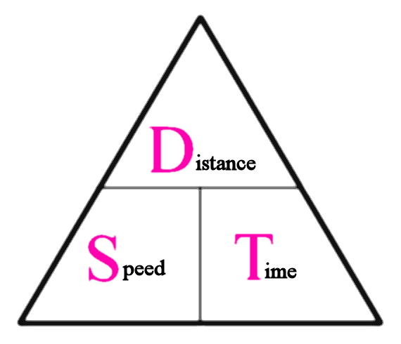 mathematical relationship between velocity and distance