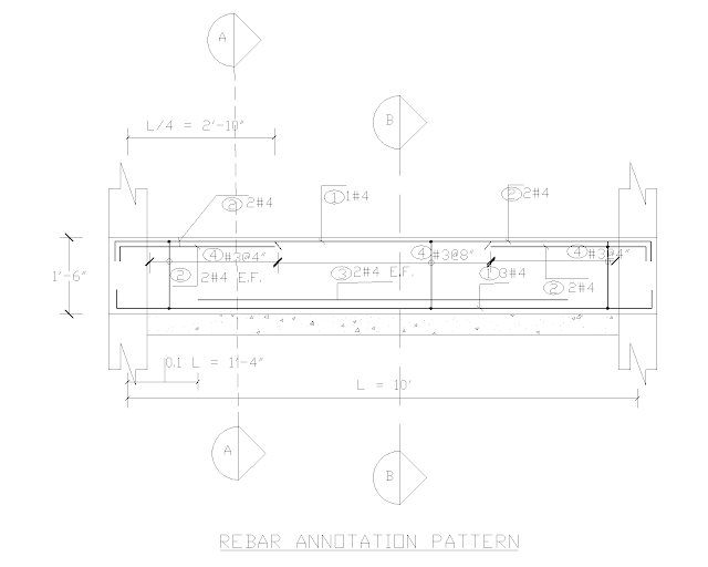 Rebar Annotation Pattern