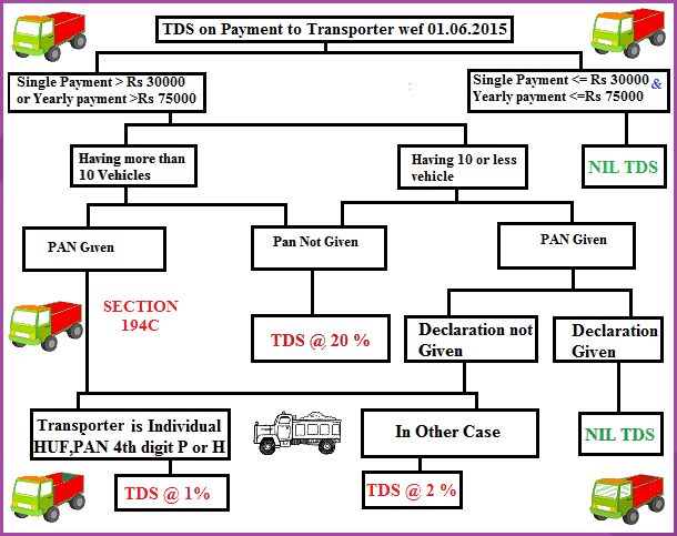 TDS on Payments to Transporters u/s 194C
