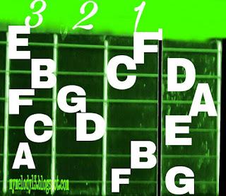 Dasar bermain melodi gitar F untuk mengenal jalur melodi