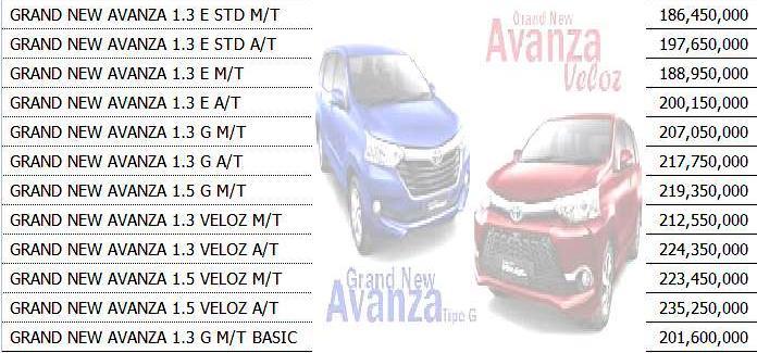 perbedaan grand new veloz 1.3 dan 1.5 kijang innova q sales operation toyota auto 2000 pasteur bandung spesifikasi harga terbaru promo avanza klik di sini
