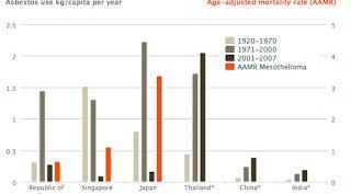 The Impact of Asbestos Use Worldwide