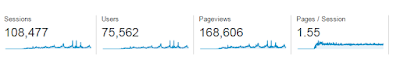 Surfbuddha Blog Google Analytics Overview Content Marketing Surf België Nederland