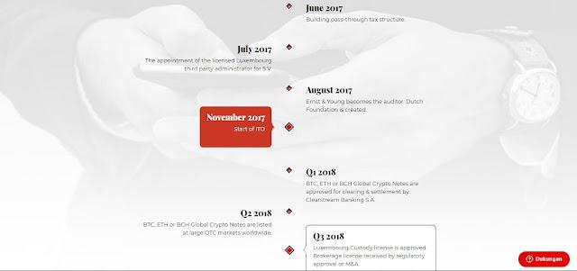 CyberTrust ICO Indonesia / ITO Indonesia. Merupakan layanan yang memungkinkan investor untuk membeli dan menyimpan cryptocurrency dengan aman