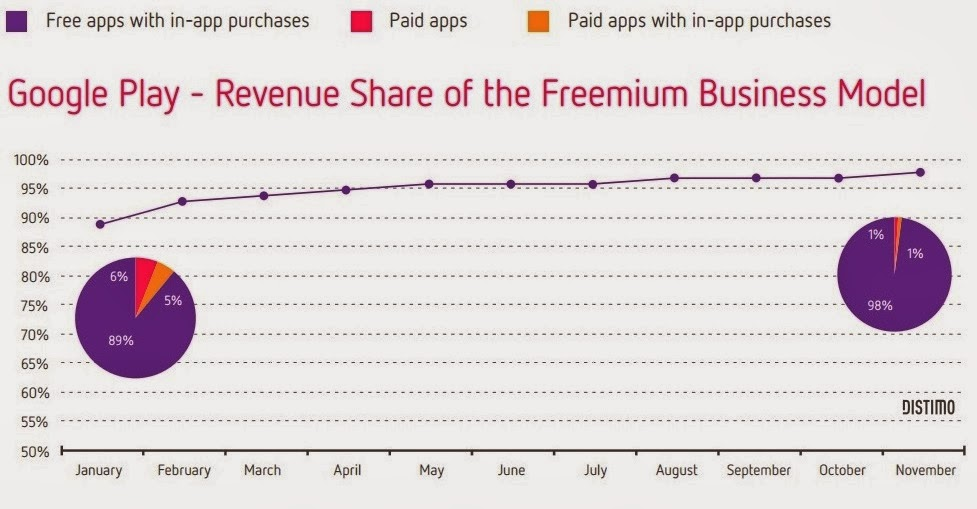 benefits of making free apps for Play Store