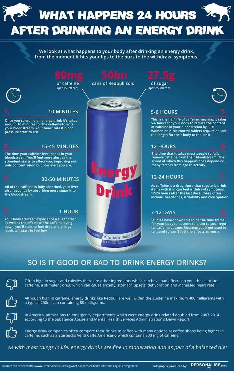 Caffeine toxicity can and does affect different parts of the body. - He Drank 24 Cans Of Red Bull… Hours Later This Starts Happening INSIDE His Body.