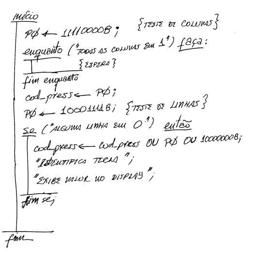 #Algoritmo, Procedimento Geral de Resolução de Problemas Matemáticos