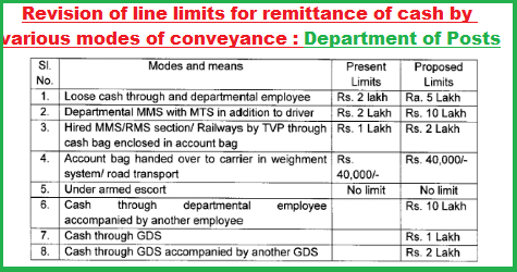 revision-of-line-limits-for-remittance-remittance-of-cash-by-various-modes