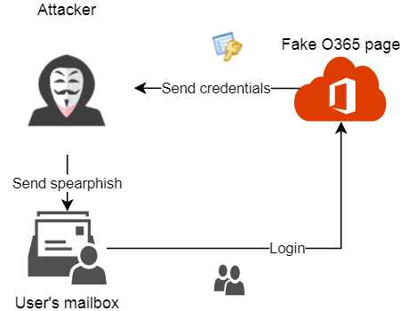 Analysing a massive Office 365 phishing campaign - Security