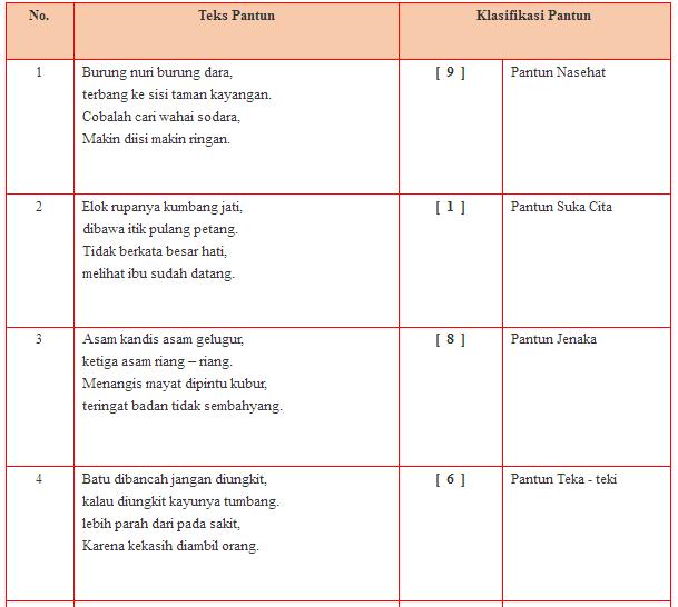 Tugas Bahasa Indonesia Kelas XI buku paket halaman 91 ...