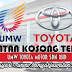 Jawatan Kosong di UMW Toyota Motor Sdn Bhd - 30 July 2017