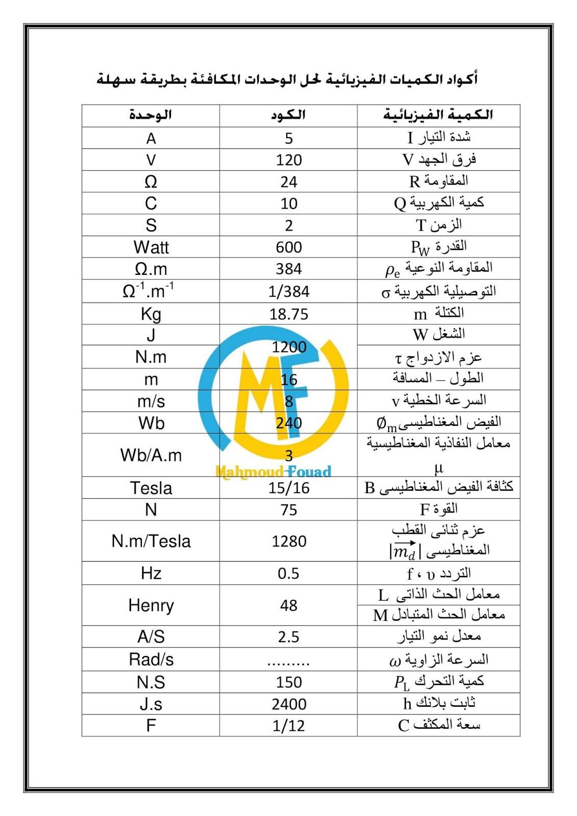 رموز وحدات القياس بالانجليزي 13