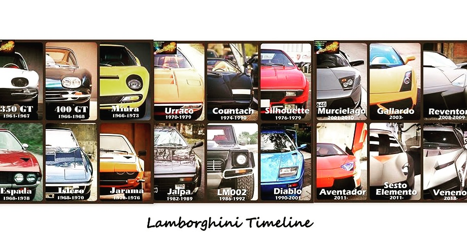 Lamborghini All Model Since Launched Sid Rehmani Land Of Hd