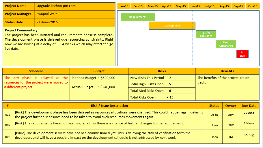 Project status report template ppt download free project for Rag analysis template
