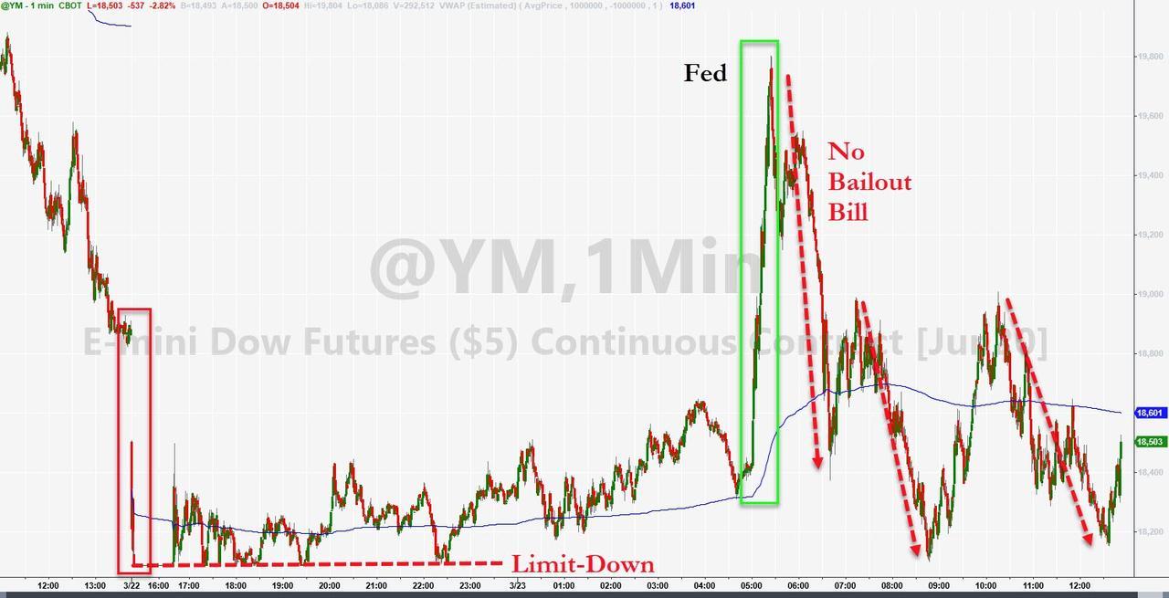 ZeroHedge: E-mini Dow Futures, Premarket on 23 March 2020