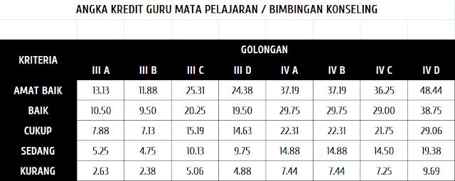 Tabel AK guru