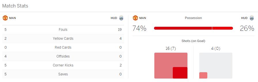 แทงบอล ไฮไลท์ เหตุการณ์การแข่งขัน แมนเชสเตอร์ ยูไนเต็ด vs ฮัดเดอร์ฟิลด์ ทาวน์
