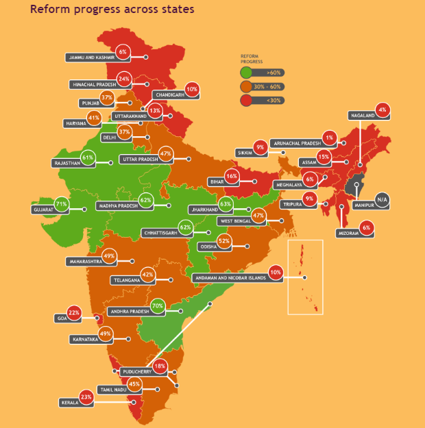 India Reform Progress