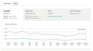item views graph screen shot