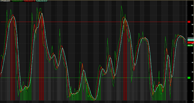Stochastic Overbought Oversold