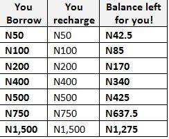 mtn-xtratime-15-percent-charge-balance