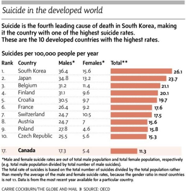5 Fakta Unik Sekaligus Mengerikan dari Negeri Ginseng Korea Selatan
