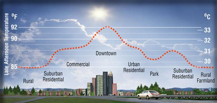 Urban heat islands affects the urban growing season