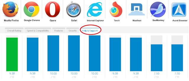 Browser Terbaik Dengan Layanan Support Terbaik