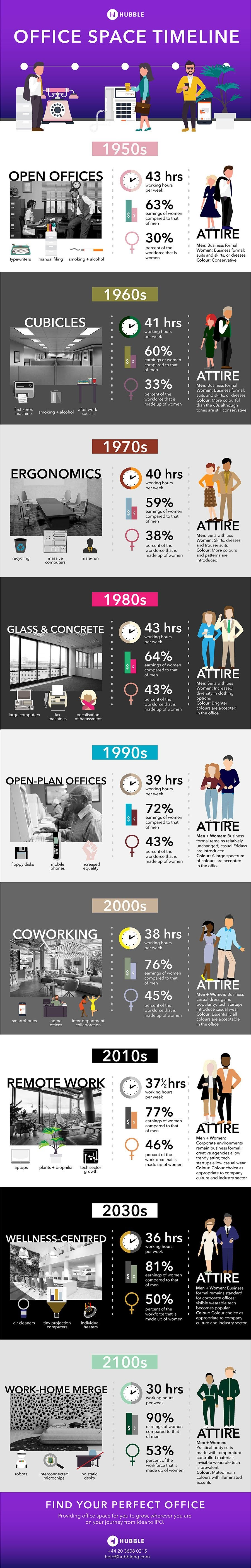 Office Space Timeline: Past, Present, and Future [INFOGRAPHIC]