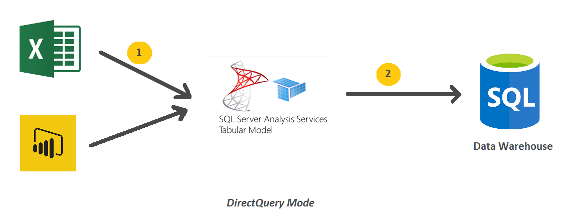 SSAS Tabular DirectQuery Mode VS In-memory Mode  Which Mode is