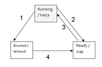 rangkuman mengenai diagram state proses (3 state dan 5