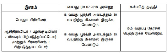 TNRD Karur Recruitment 2018