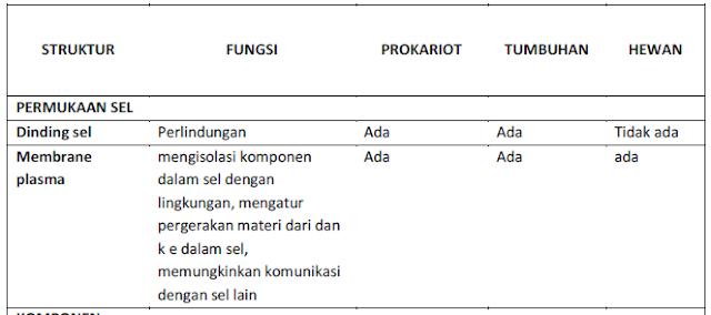 Tabel. Perbandingan struktur dan komponen sel prokariot, hewan dan tumbuhan