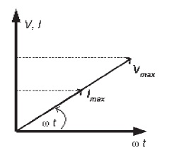 Rangkaian arus bolak balik ac nyari fisika diagram fasor pada rangkaian resistif ditunjukkan pada gambar diatas ccuart Images
