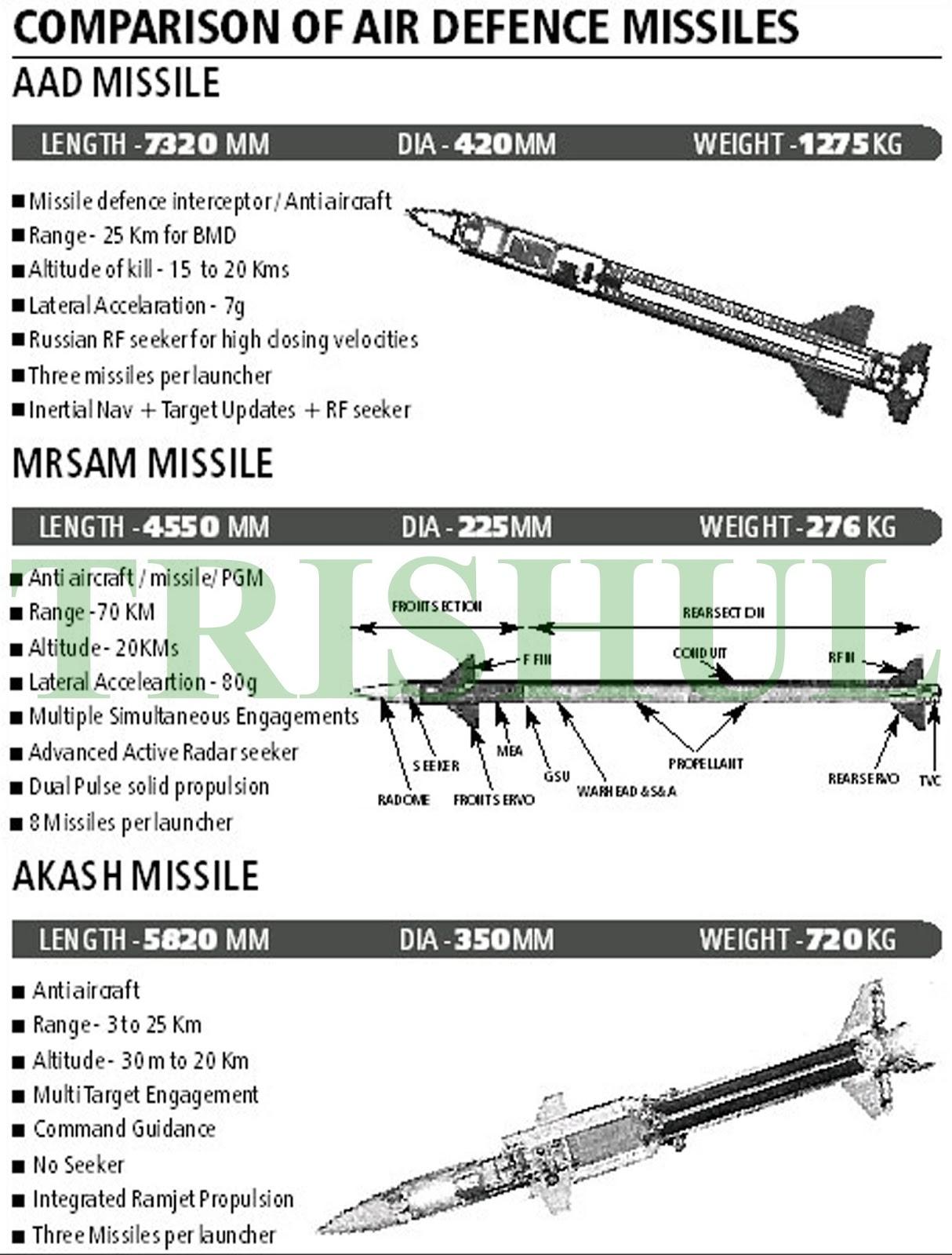Indian Ballistic Missile Defense System